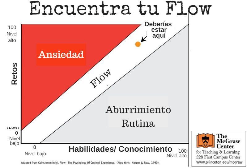 flow-esp Encuentra tu FLOW en la escritura