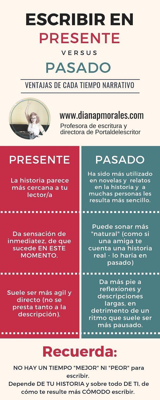 infografico ¿Es mejor escribir en presente o en pasado?