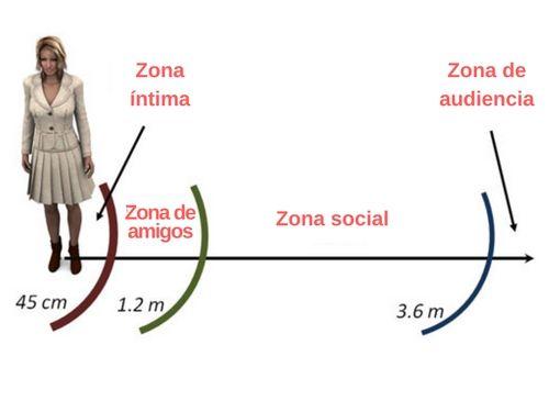 Zona-íntima Personajes y diálogos: guía básica del lenguaje no verbal