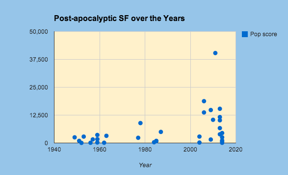 postapocalipticc 80 novelas recomendadas de ciencia-ficción contemporánea (por subgéneros y temas)