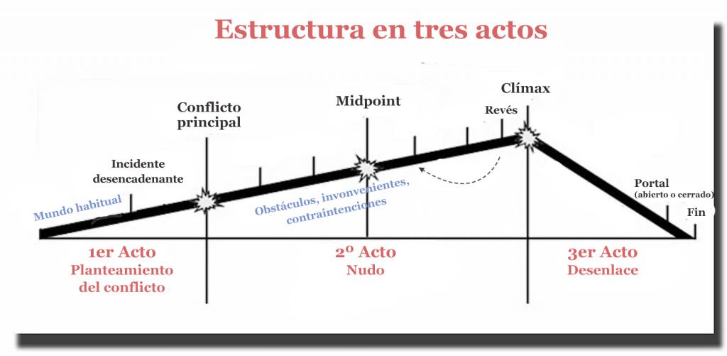 estructura-3-actos-1024x501 Puntos de giro de la trama: qué son y cómo sacarles partido